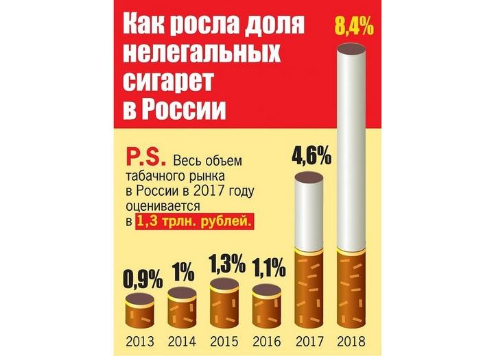 Перечень цен на табачные изделия хабаровск электронные сигареты купить