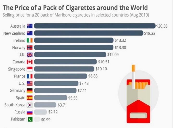Онлайн цены на сигареты в ld сигареты оптом